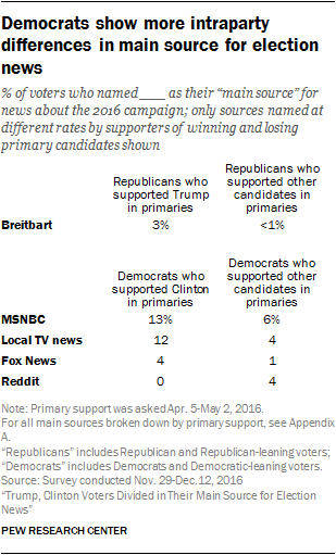 Democrats show more intraparty differences in main source for election news