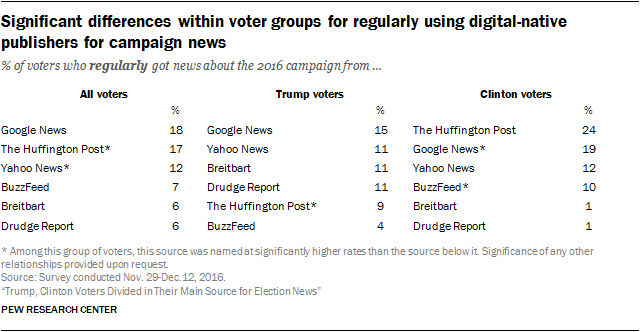 Significant differences within voter groups for regularly using digital-native publishers for campaign news