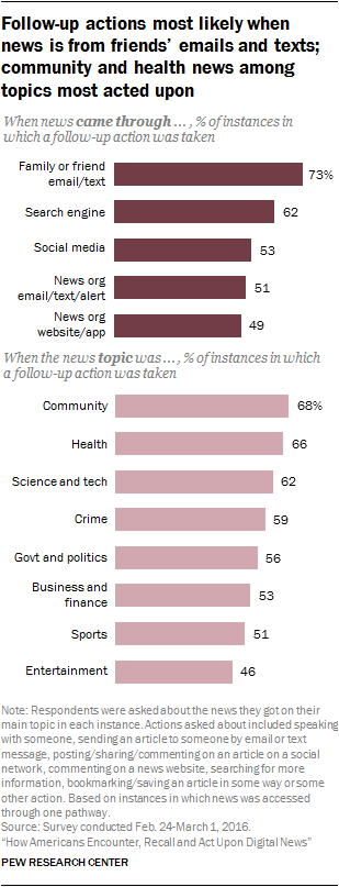 Follow-up actions most likely when news is from friends' emails and texts; community and health news among topics most acted upon