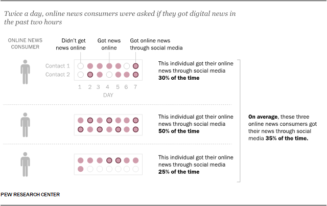 An analysis of individuals' online news habits over the course of one week