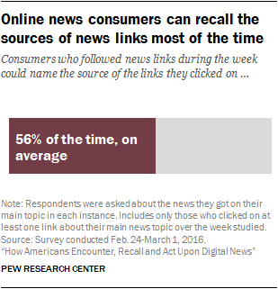 Online news consumers can recall the sources of news links most of the time