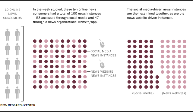 Characteristics of news instances