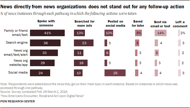 News directly from news organizations does not stand out for any follow-up action