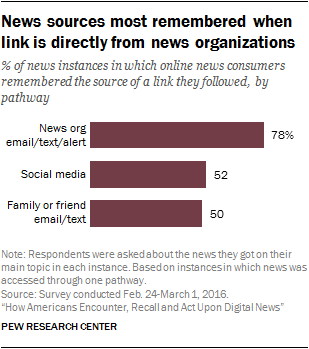 News sources most remembered when link is directly from news organizations