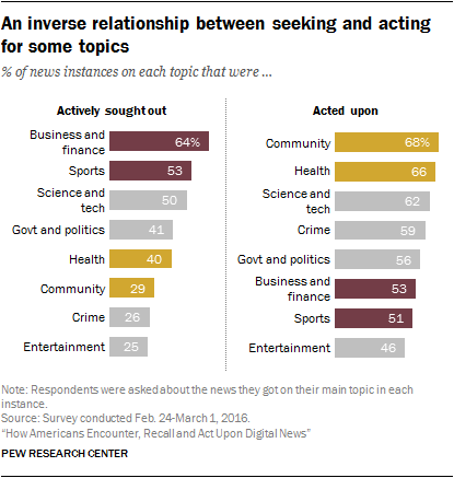 An inverse relationship between seeking and acting for some topics