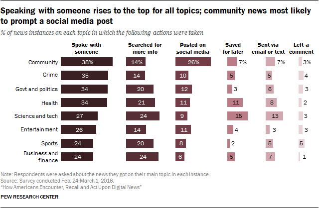 Speaking with someone rises to the top for all topics; community news most likely to prompt a social media post