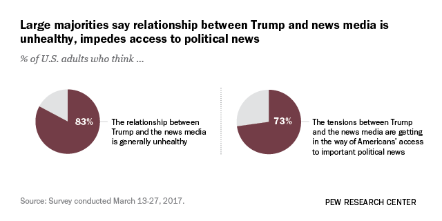 medias relationship with politics for dummies