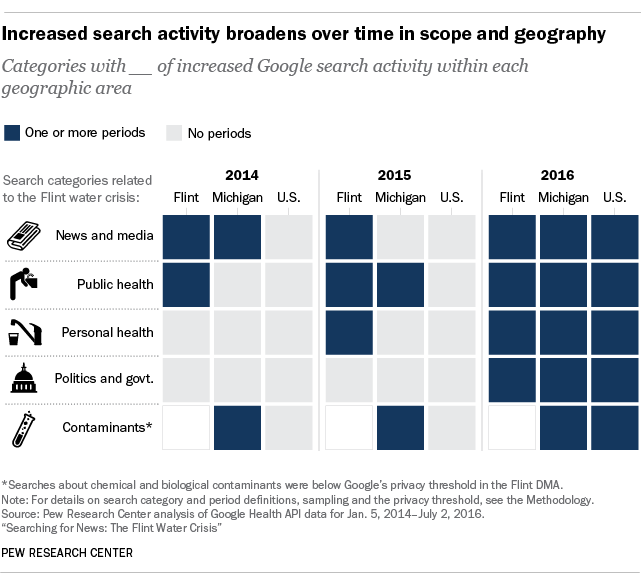 pew research center newspaper