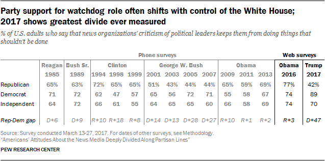 Party support for watchdog role often shifts with control of the White House; 2017 shows greatest divide ever measured