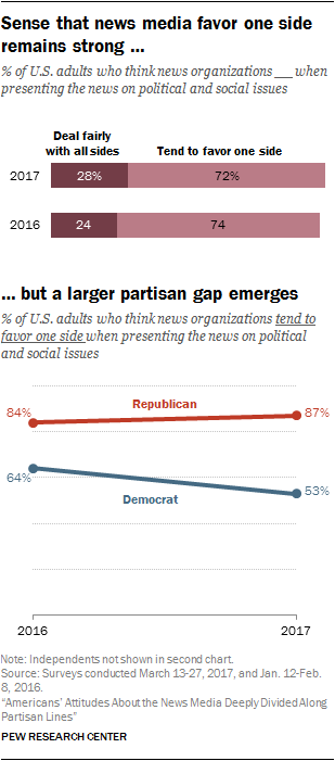 Sense that news media favor one side remains strong, but a larger partisan gap emerges