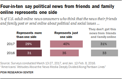 Four-in-ten say political news from friends and family online represents one side