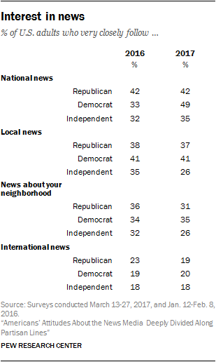 Interest in news