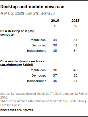 Desktop and mobile news use