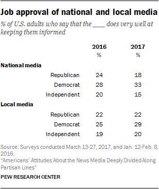 Job approval of national and local media
