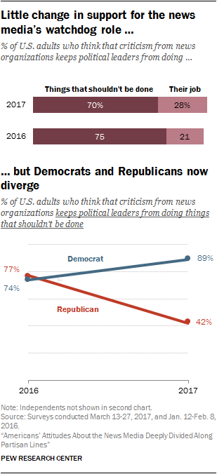 Little change in support for the news media's watchdog role, but Democrats and Republicans now diverge
