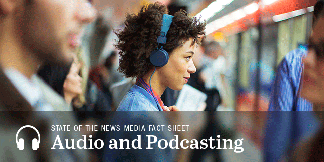 Audio and Podcasting Fact Sheet