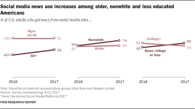 Social media news use increases among older, nonwhite and less educated Americans