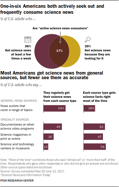 One-in-six Americans both actively seek out and frequently consume science news