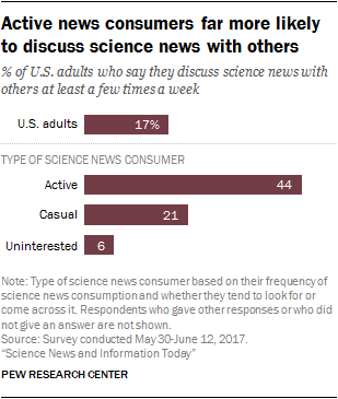 Active news consumers far more likely to discuss science news with others