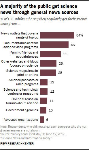 A majority of the public get science news through general news sources