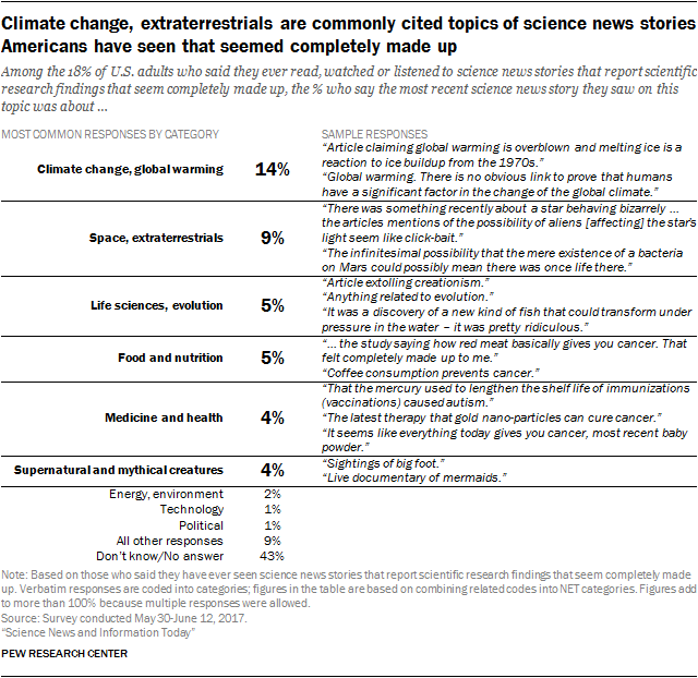 Climate change, extraterrestrials are commonly cited topics of science news stories Americans have seen that seemed completely made up