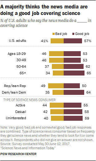 A majority thinks the news media are doing a good job covering science