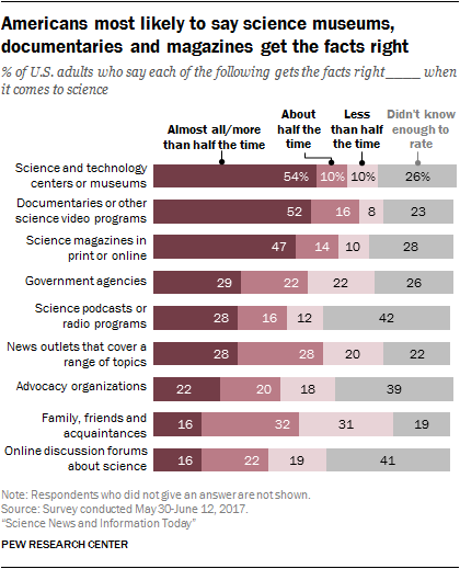 Americans most likely to say science museums, documentaries and magazines get the facts right