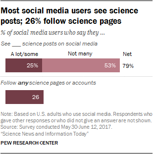 Most social media users see science posts; 26% follow science pages