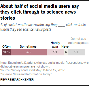 About half of social media users say they click through to science news stories