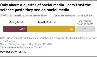 Only about a quarter of social media users trust the science posts they see on social media