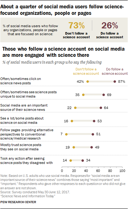 About a quarter of social media users follow sciencefocused organizations, people or pages