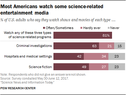 Most Americans watch some science-related entertainment media