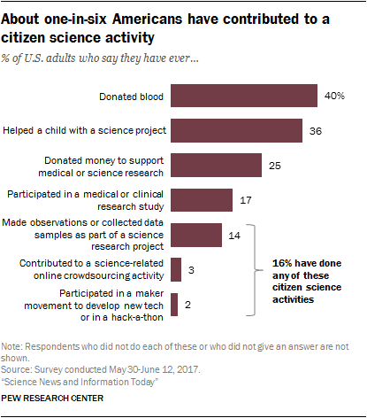 About one-in-six Americans have contributed to a citizen science activity