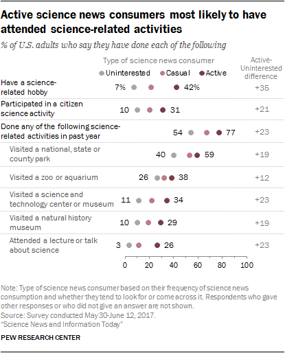 Active science news consumers most likely to have attended science-related activities