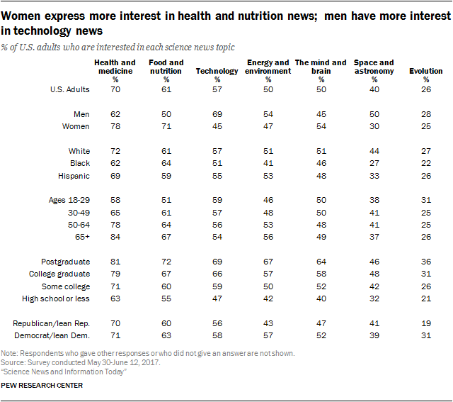Women express more interest in health and nutrition news; men have more interest in technology news
