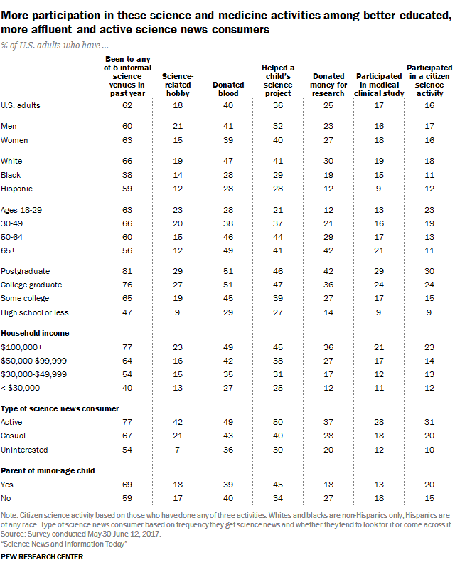 More participation in these science and medicine activities among better educated, more affluent and active science news consumers