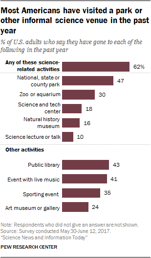 Most Americans have visited a park or other informal science venue in the past year