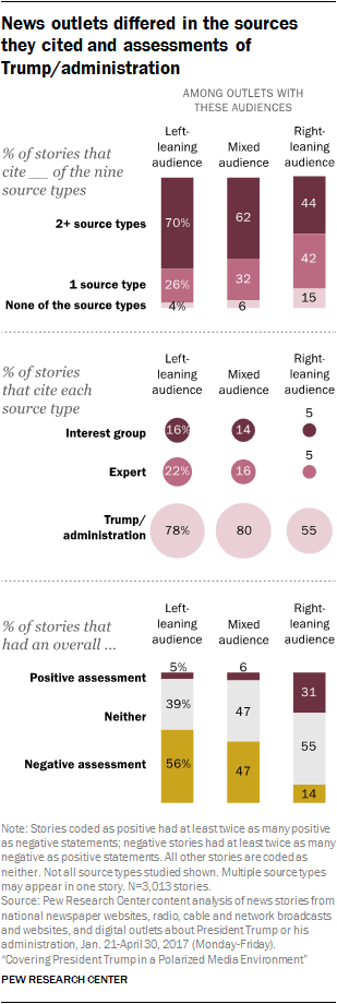 News outlets differed in the sources they cited and assessments of Trump/administration