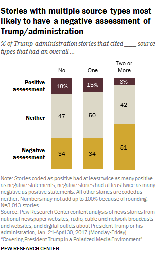 Stories with multiple source types most likely to have a negative assessment of Trump/administration