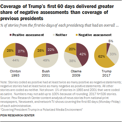 Coverage of Trump's first 60 days delivered greater share of negative assessments than coverage of previous presidents