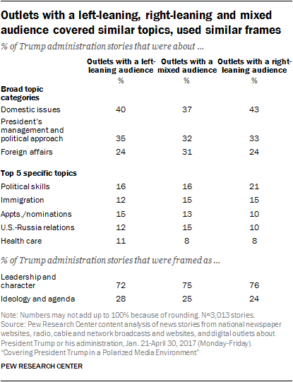 Outlets with a left-leaning, right-leaning and mixed audience covered similar topics, used similar frames