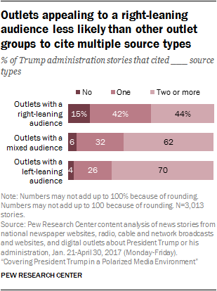 Outlets appealing to a right-leaning audience less likely than other outlet groups to cite multiple source types