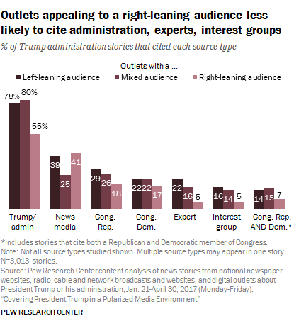 Outlets appealing to a right-leaning audience less likely to cite administration, experts, interest groups