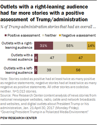 Outlets with a right-leaning audience had far more stories with a positive assessment of Trump/administration