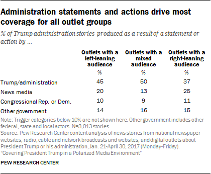 Administration statements and actions drive most coverage for all outlet groups