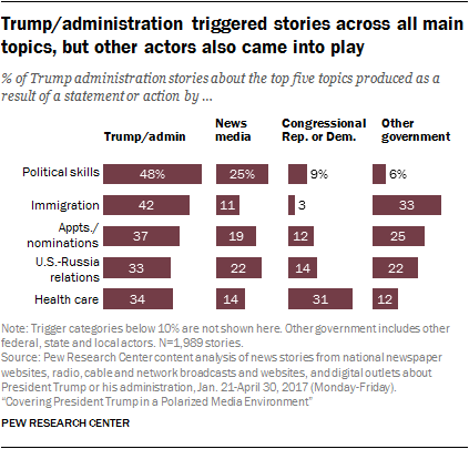 Trump/administration triggered stories across all main topics, but other actors also came into play