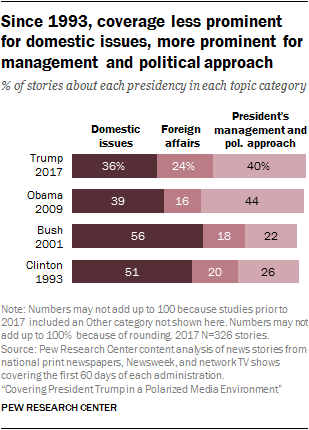 Since 1993, coverage less prominent for domestic issues, more prominent for management and political approach