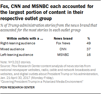 Fox, CNN and MSNBC each accounted for the largest portion of content in their respective outlet group