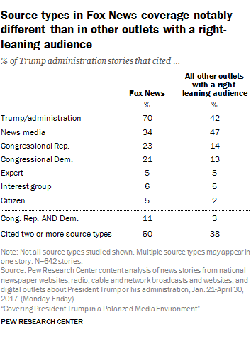 Source types in Fox News coverage notably different than in other outlets with a right-leaning audience