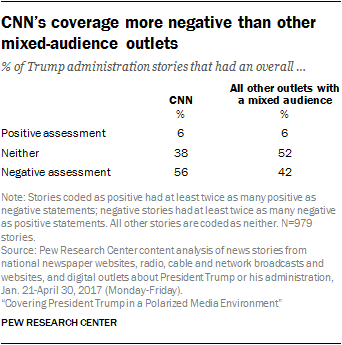 CNN's coverage more negative than other mixed-audience outlets